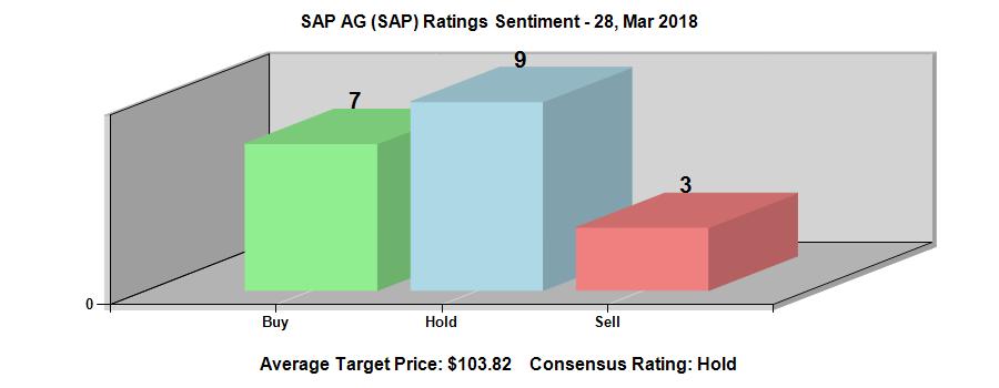 SAP SE (NYSE:SAP) Ratings Chart
