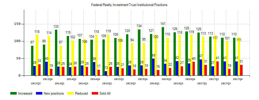 Federal Realty Investment Trust (NYSE:FRT) Institutional Positions Chart