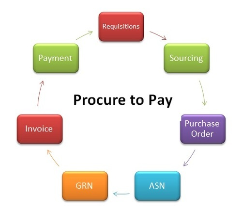 Global Procure To Pay Solutions Market