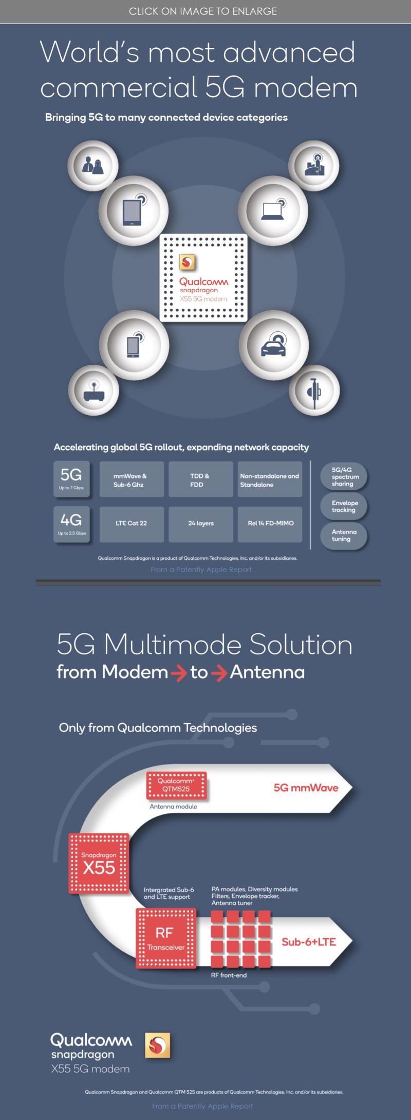 2 QUALCOMM NEXT GEN 5G MODEM