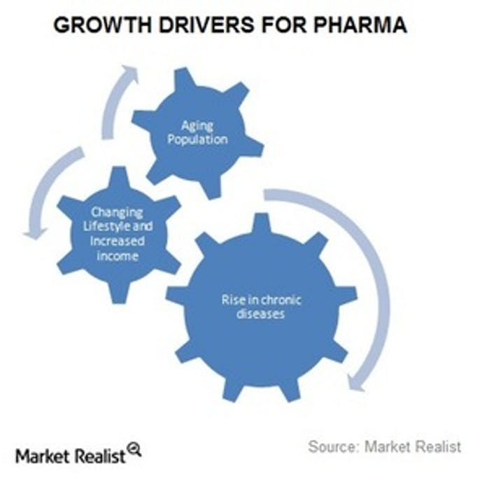 An Easier Way to Understand the Pharma Industry
