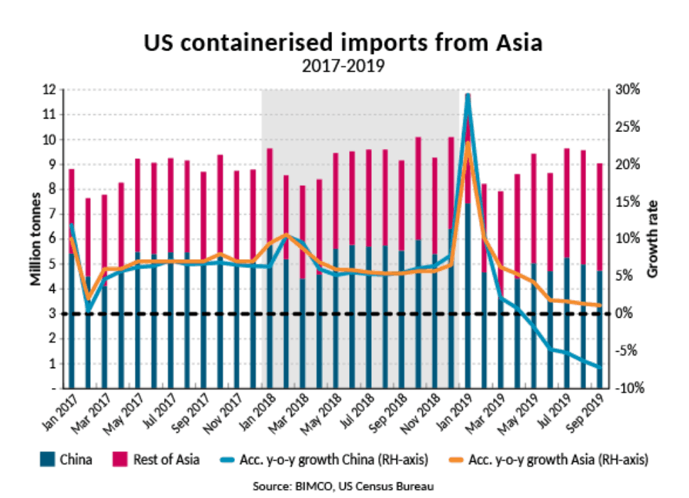 US Containerized imports from Asia 2017-2019