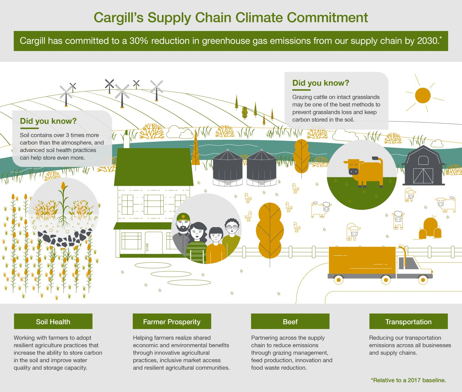 Cargill supply chain sustainability graphic