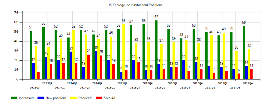 US Ecology, Inc. (NASDAQ:ECOL) Institutional Positions Chart