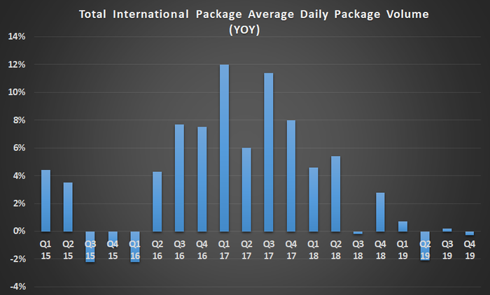UPS international package volume growth