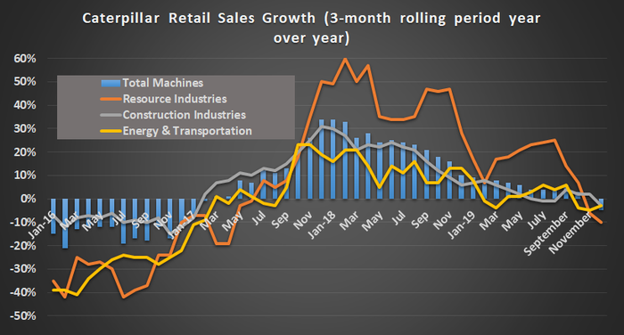 Caterpillar retail sales